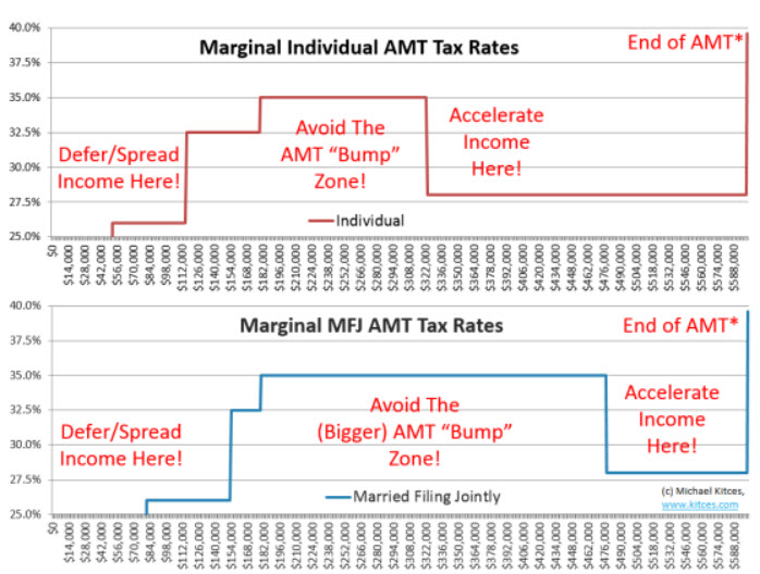 Amt stock options taxes