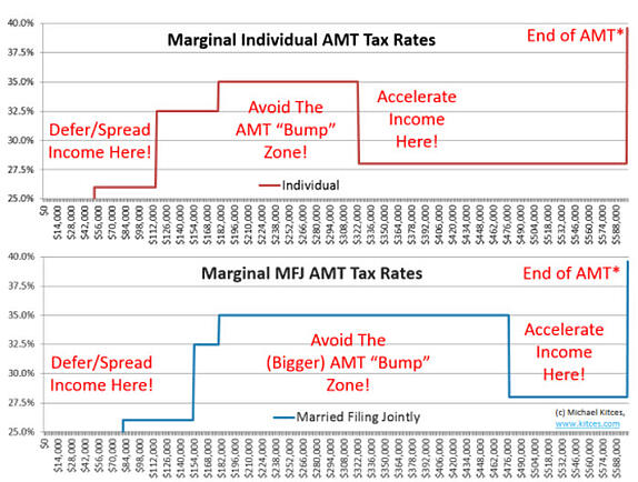 Amt basis for stock options